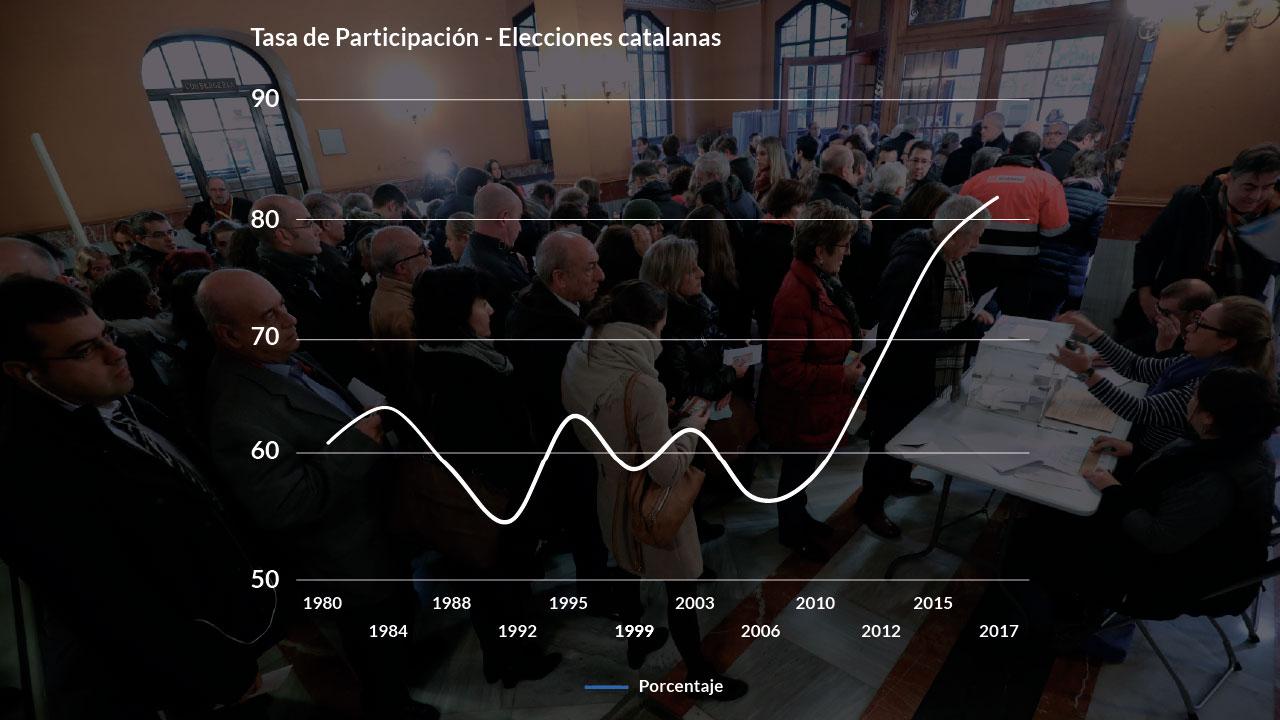 Diseño de tarjetas. Gráfico participación elecciones catalanas