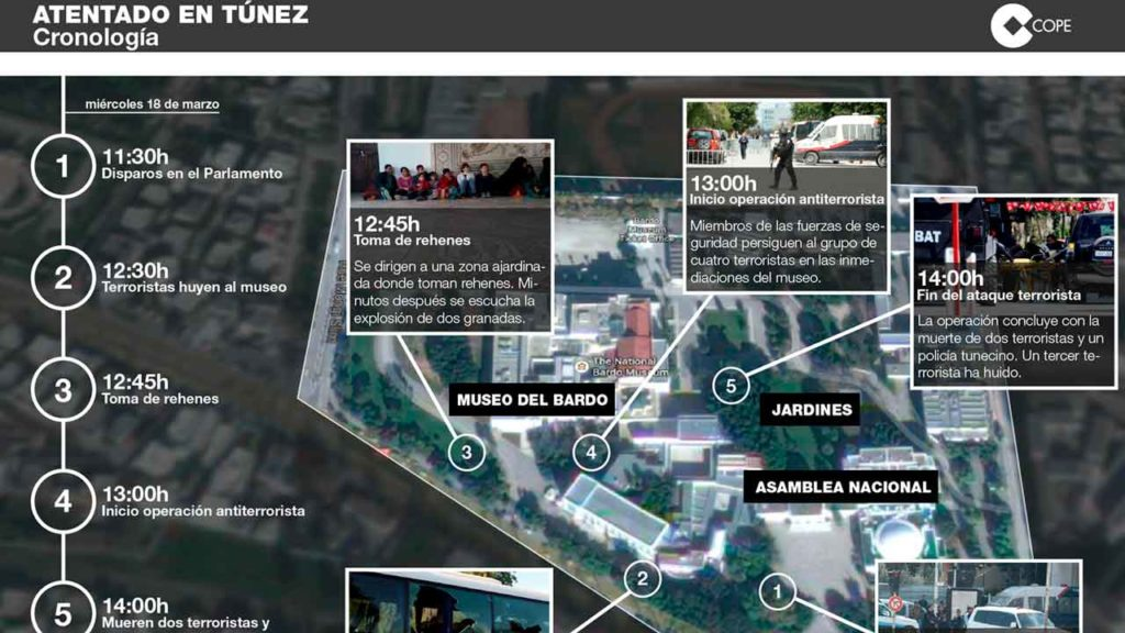 Infografía atentado Túnez
