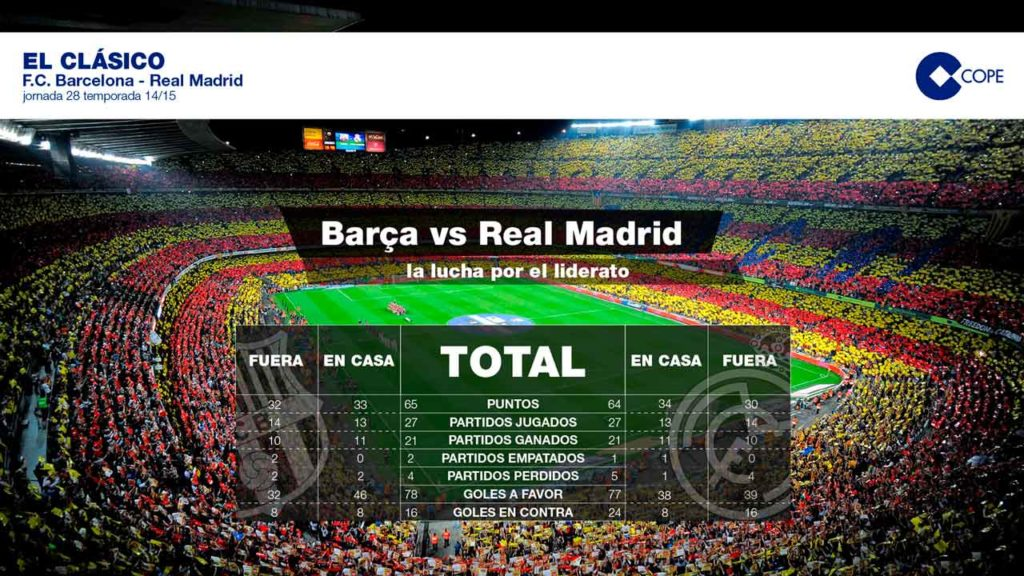 Infografía clásico Real Madrid Barcelona