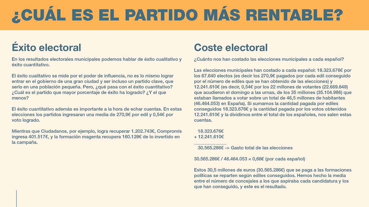 Infografía rentabilidad partidos politicos