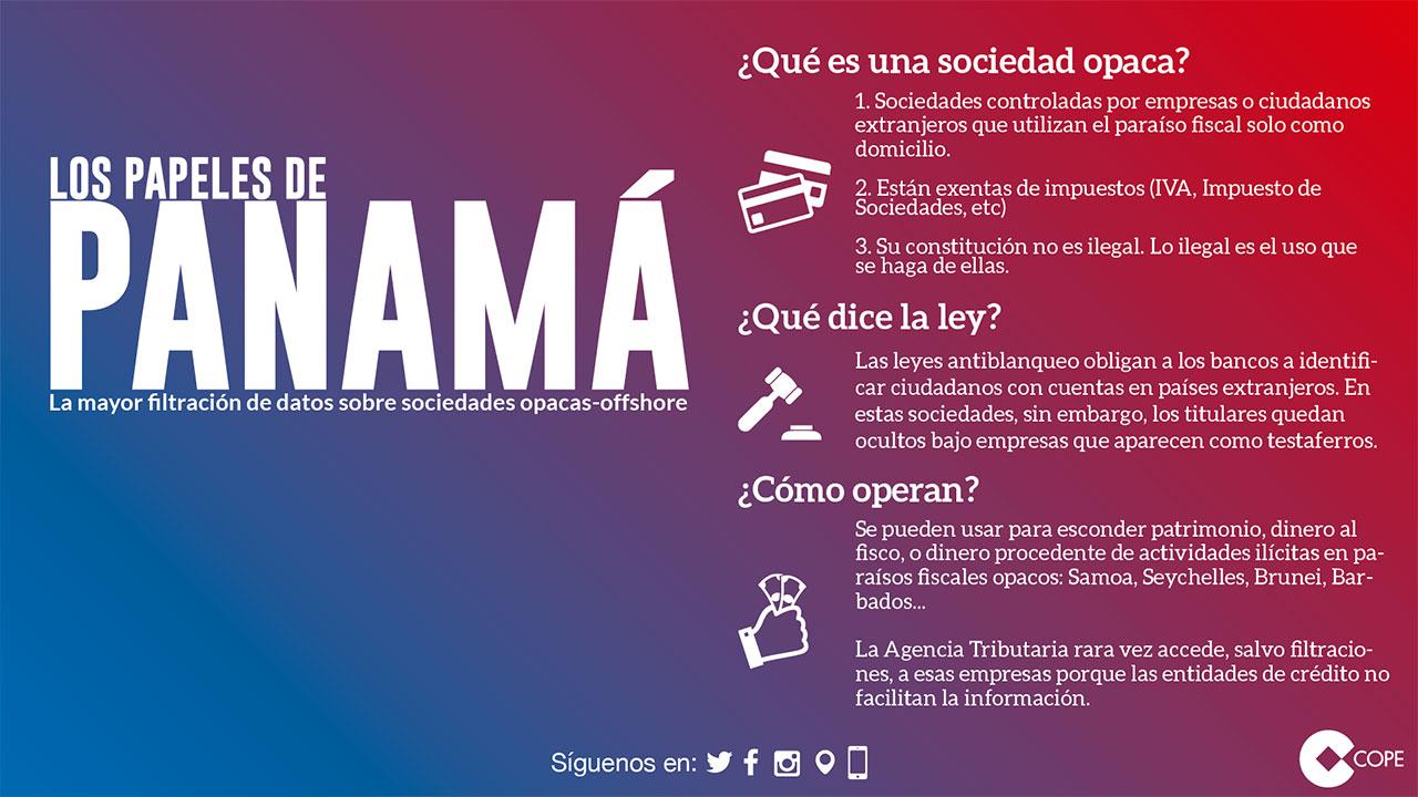 Tarjeta papeles de Panamá