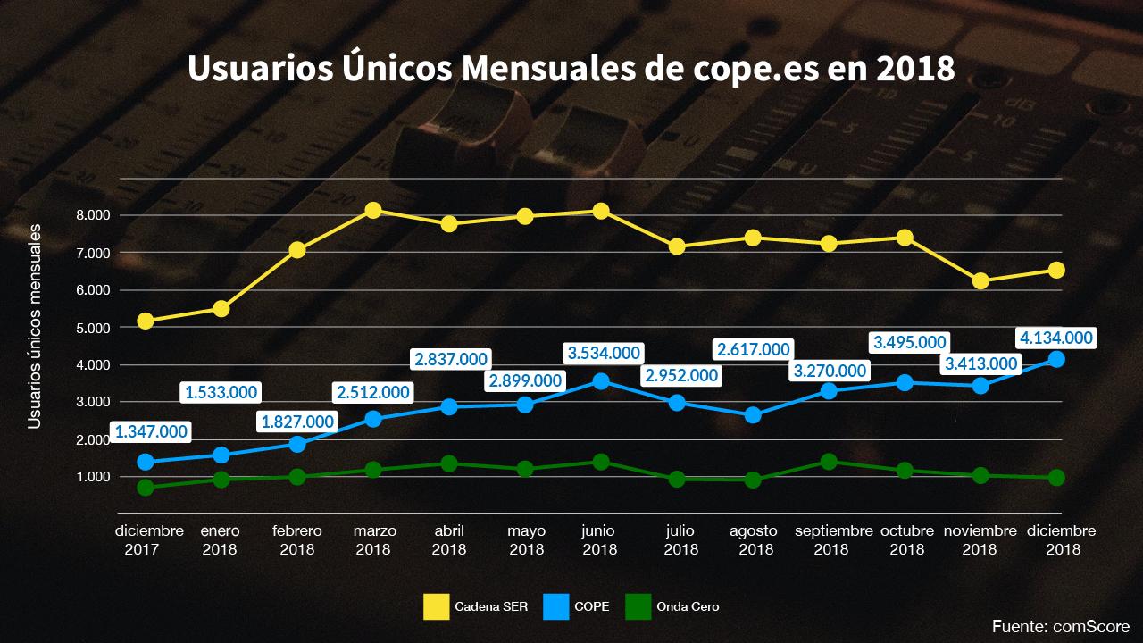 Gráfico de usuarios mensuales de Cadena SER, COPE y Onda Cero en 2018 según comScore