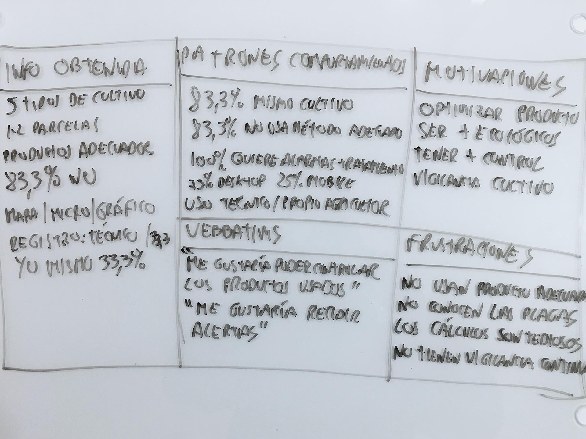 Síntesis de la información recogida en la investigación y diseño UX de VegAlert