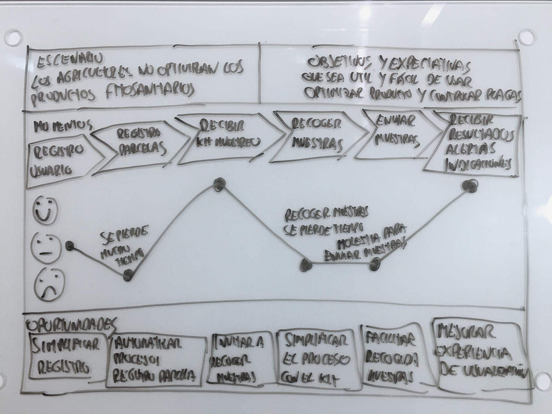 3.customer-journey de la investigación y diseño UX de VegAlert