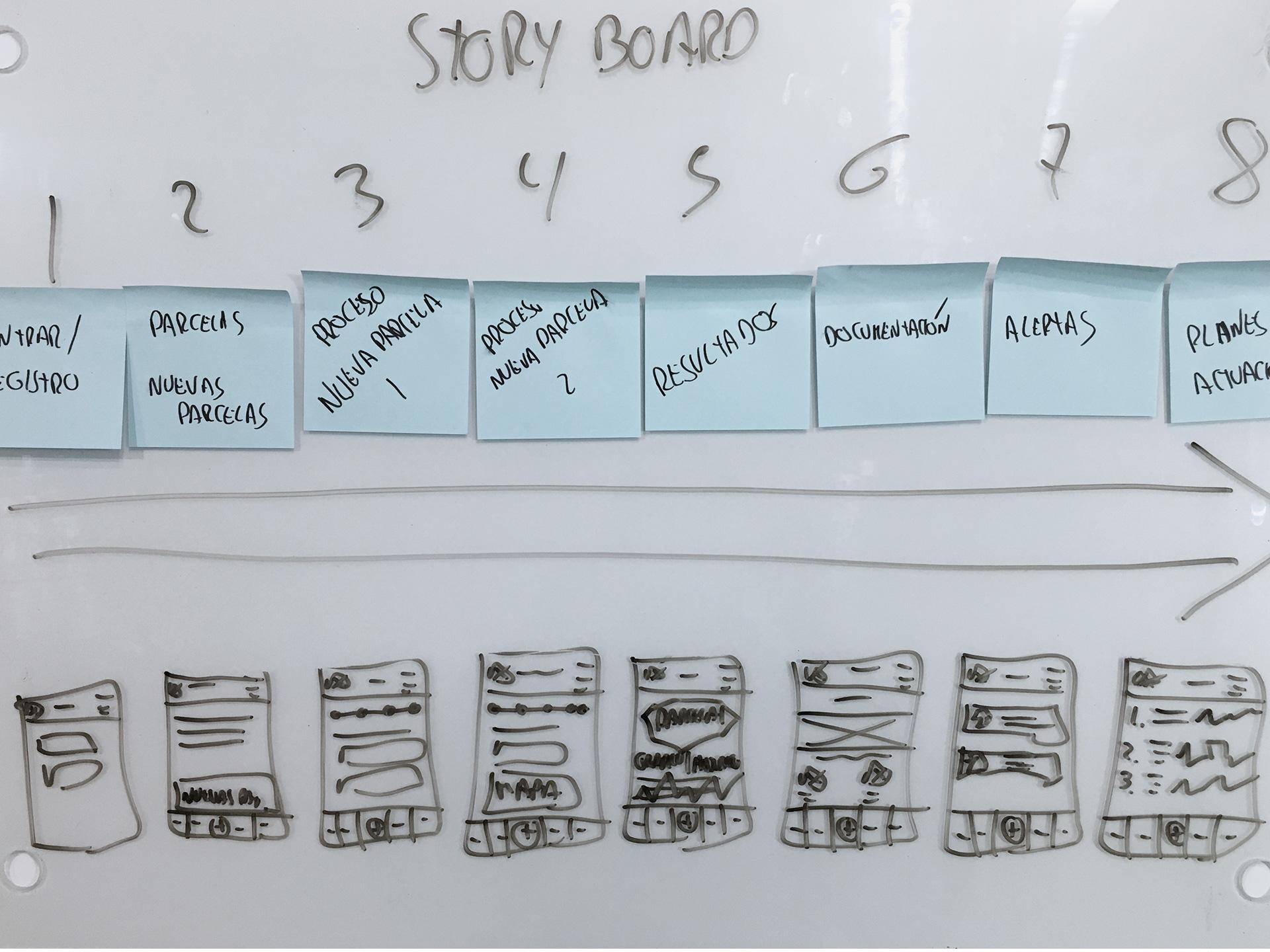 Story Board de la investigación y diseño UX de VegAlert