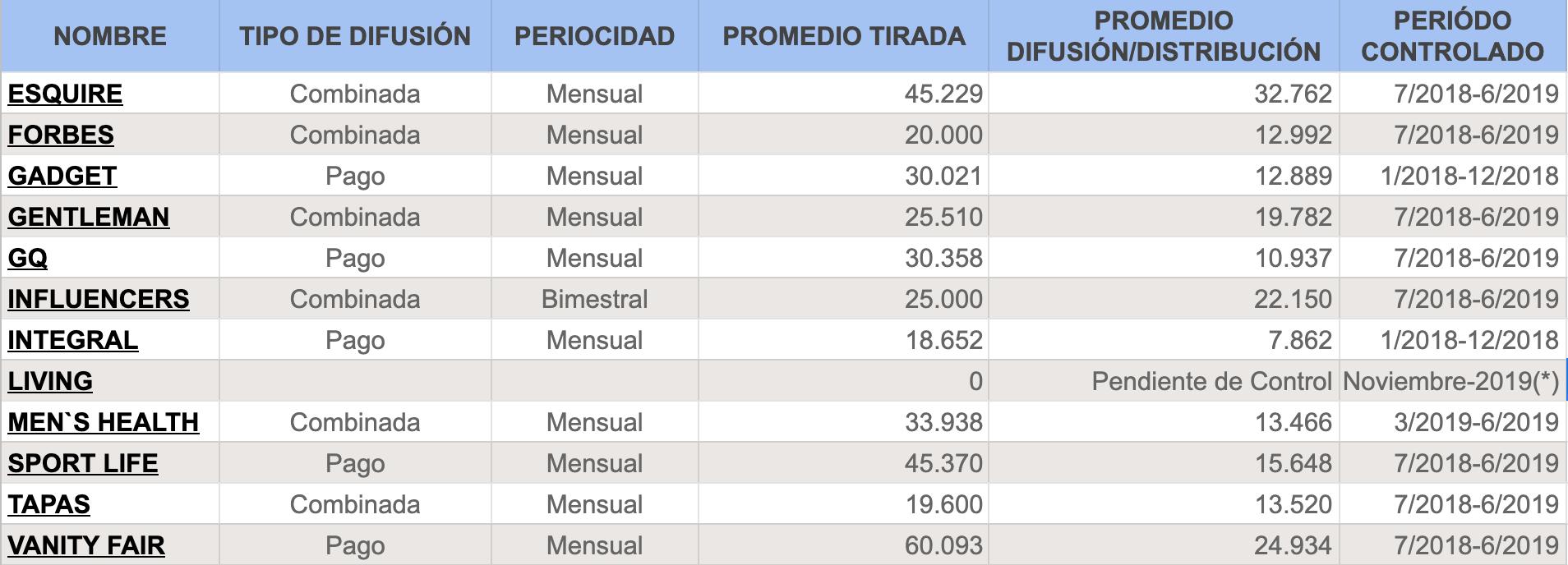 Ranking de revistas de estilo de vida según la OJD donde Gentleman está en 4º posición.