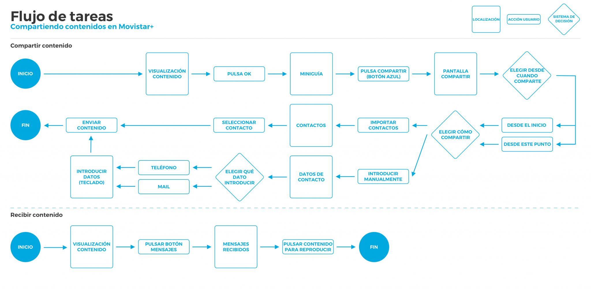 Flujo de tareas. Movistar+: investigación y diseño UX