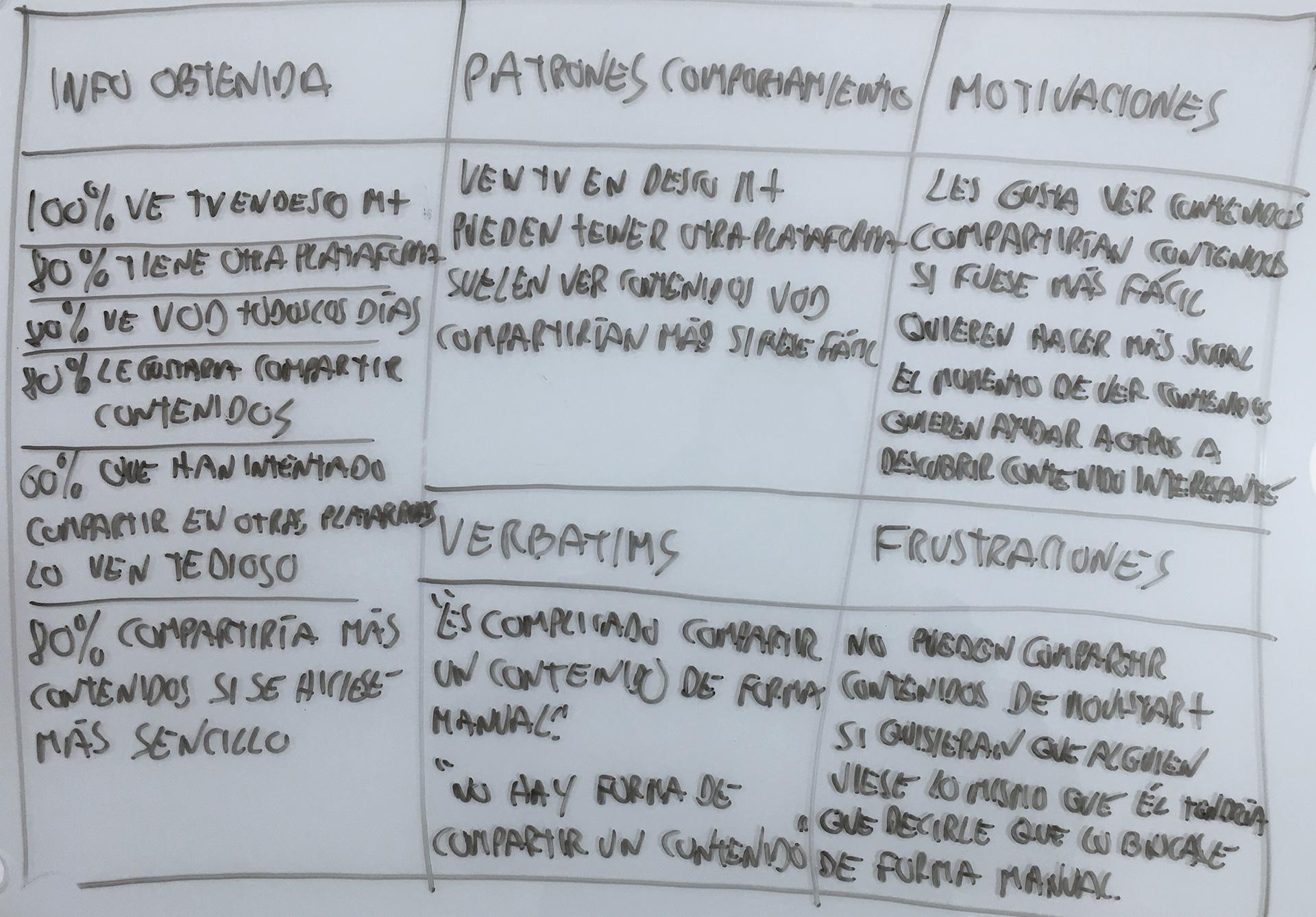 Síntesis de la información recogida en la investigación. Movistar+: investigación y diseño UX